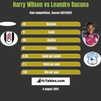 Harry Wilson vs Leandro Bacuna h2h player stats