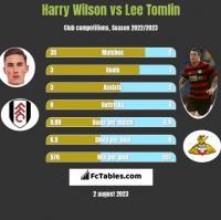 Harry Wilson vs Lee Tomlin h2h player stats