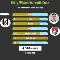 Harry Wilson vs Lewis Cook h2h player stats