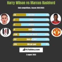 Harry Wilson vs Marcus Rashford h2h player stats