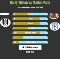 Harry Wilson vs Marlon Pack h2h player stats