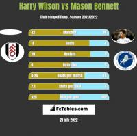 Harry Wilson vs Mason Bennett h2h player stats