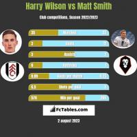 Harry Wilson vs Matt Smith h2h player stats