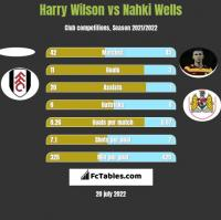 Harry Wilson vs Nahki Wells h2h player stats