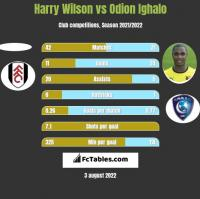 Harry Wilson vs Odion Ighalo h2h player stats
