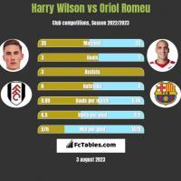 Harry Wilson vs Oriol Romeu h2h player stats