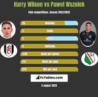 Harry Wilson vs Paweł Wszołek h2h player stats