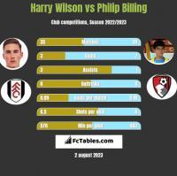 Harry Wilson vs Philip Billing h2h player stats