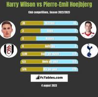 Harry Wilson vs Pierre-Emil Hoejbjerg h2h player stats
