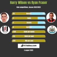 Harry Wilson vs Ryan Fraser h2h player stats