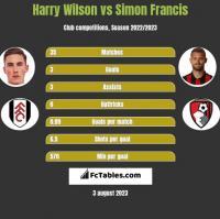 Harry Wilson vs Simon Francis h2h player stats