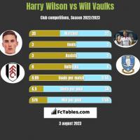 Harry Wilson vs Will Vaulks h2h player stats