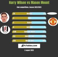 Harry Wilson vs Mason Mount h2h player stats
