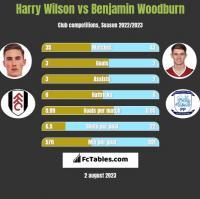 Harry Wilson vs Benjamin Woodburn h2h player stats