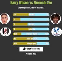 Harry Wilson vs Eberechi Eze h2h player stats