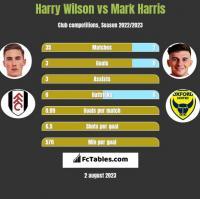 Harry Wilson vs Mark Harris h2h player stats