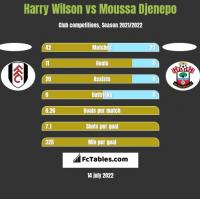 Harry Wilson vs Moussa Djenepo h2h player stats