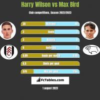 Harry Wilson vs Max Bird h2h player stats