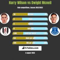 Harry Wilson vs Dwight Mcneil h2h player stats