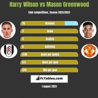 Harry Wilson vs Mason Greenwood h2h player stats