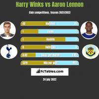 Harry Winks vs Aaron Lennon h2h player stats