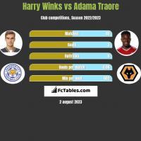 Harry Winks vs Adama Traore h2h player stats