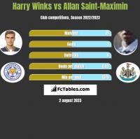 Harry Winks vs Allan Saint-Maximin h2h player stats