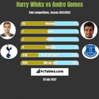 Harry Winks vs Andre Gomes h2h player stats