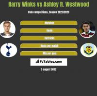 Harry Winks vs Ashley R. Westwood h2h player stats
