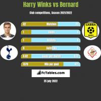 Harry Winks vs Bernard h2h player stats