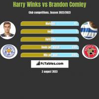 Harry Winks vs Brandon Comley h2h player stats
