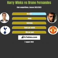 Harry Winks vs Bruno Fernandes h2h player stats