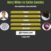 Harry Winks vs Carlos Sanchez h2h player stats