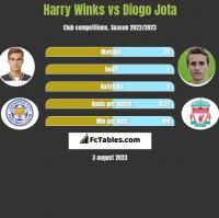 Harry Winks vs Diogo Jota h2h player stats