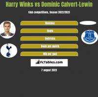 Harry Winks vs Dominic Calvert-Lewin h2h player stats