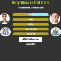 Harry Winks vs Emil Krafth h2h player stats