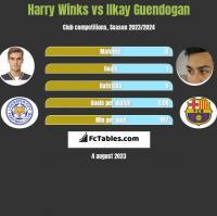 Harry Winks vs Ilkay Guendogan h2h player stats
