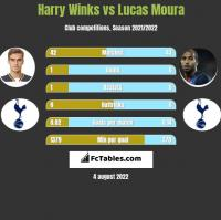 Harry Winks vs Lucas Moura h2h player stats