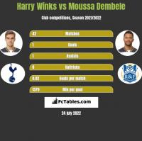 Harry Winks vs Moussa Dembele h2h player stats