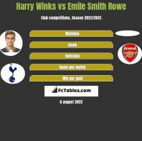 Harry Winks vs Emile Smith Rowe h2h player stats