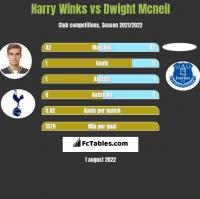 Harry Winks vs Dwight Mcneil h2h player stats