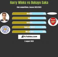 Harry Winks vs Bukayo Saka h2h player stats