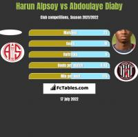 Harun Alpsoy vs Abdoulaye Diaby h2h player stats