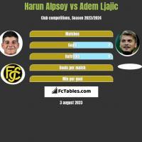 Harun Alpsoy vs Adem Ljajić h2h player stats