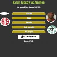 Harun Alpsoy vs Amilton h2h player stats