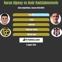 Harun Alpsoy vs Amir Hadziahmetovic h2h player stats