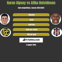 Harun Alpsoy vs Atiba Hutchinson h2h player stats
