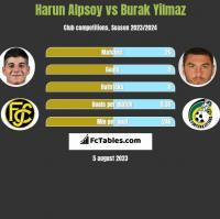 Harun Alpsoy vs Burak Yilmaz h2h player stats