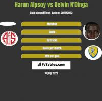 Harun Alpsoy vs Delvin N'Dinga h2h player stats