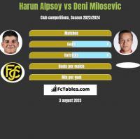 Harun Alpsoy vs Deni Milosevic h2h player stats
